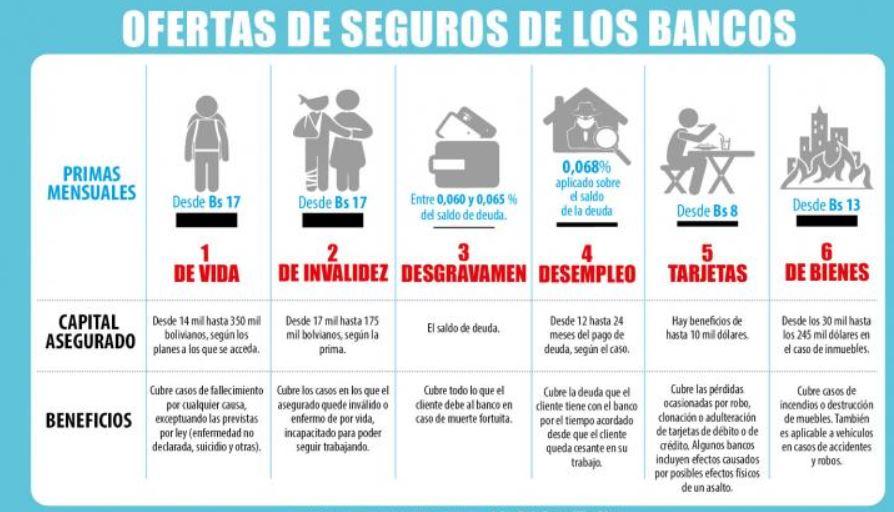 Conoce acerca del seguro de vida en Bolivia que te ofrecen los bancos ✅ tipos de polizas ✨ empresas de poliza de seguros,✔️ entra ya aqui 🏥 y adquiere un..